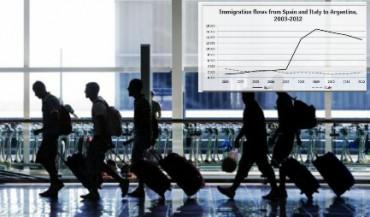 AUMENTANO GLI EUROPEI CHE VANNO A VIVERE IN AMERICA LATINA. L'emigrazione UE verso il Sudamerica supera quella latinoamericana verso l'Europa